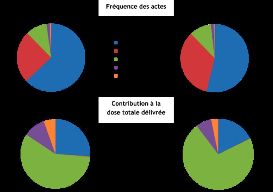 Exposition de la population française aux rayonnements ionisants liés aux actes de diagnostic médical en 2012