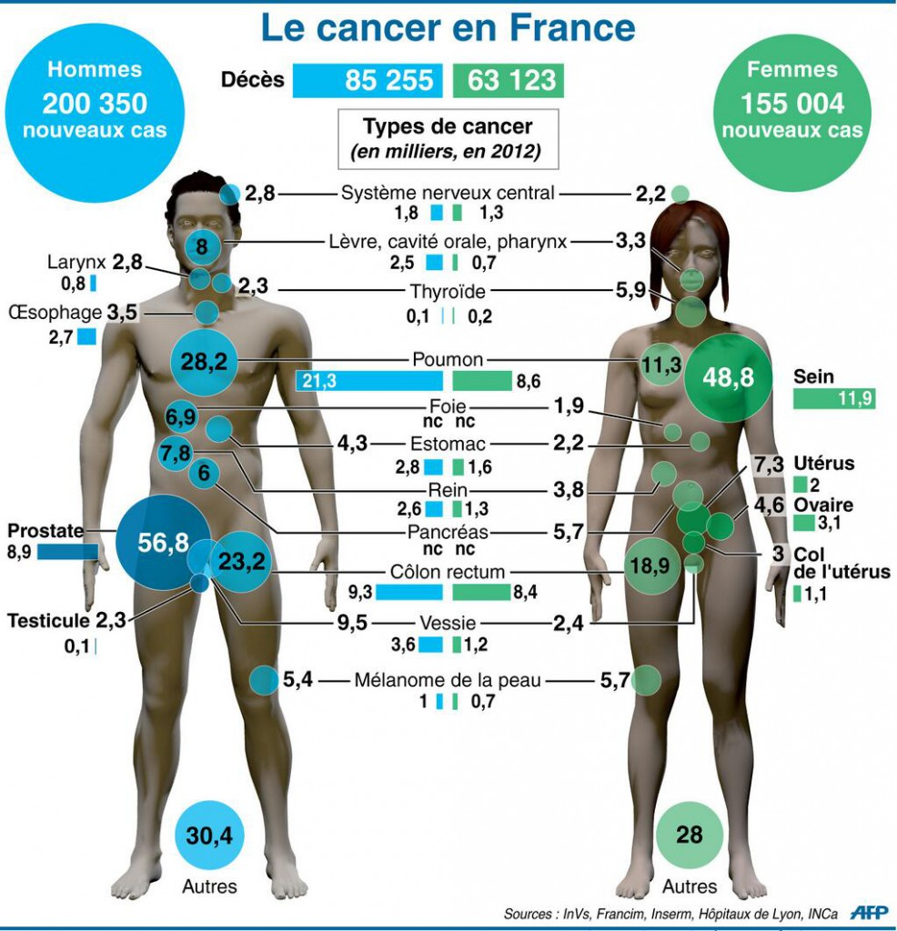 cancers-france-986x1024