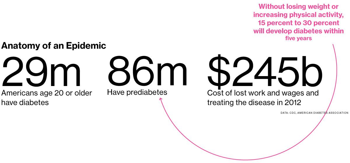 les chiffres du Diabete  aux US - esanté