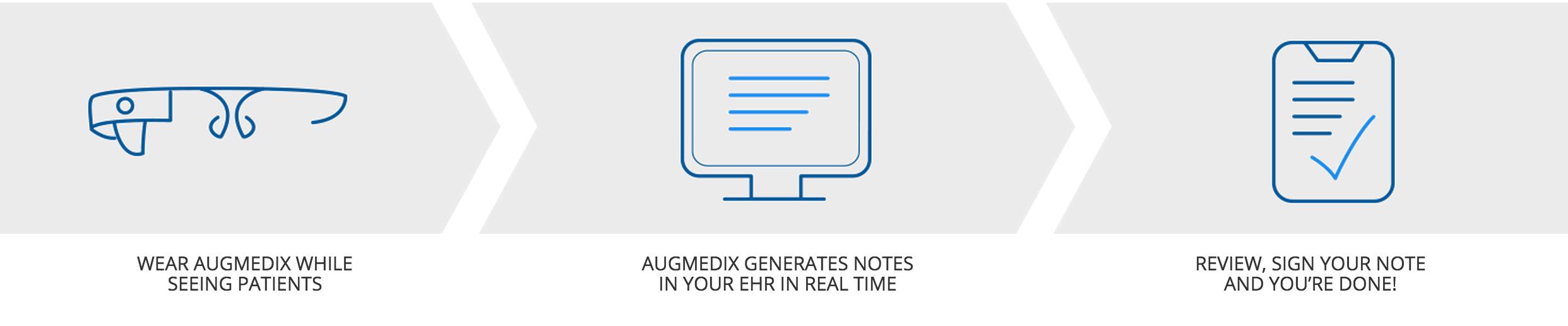 Augmedix & Google glass -  esanté