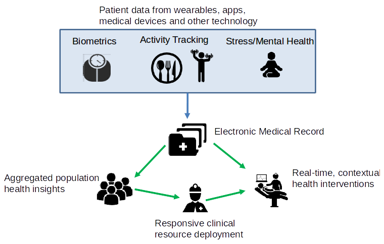 Project Vision Health - esanté