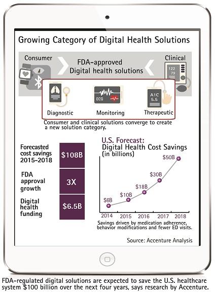 FDA Forecast Digital Health Solutions - esanté