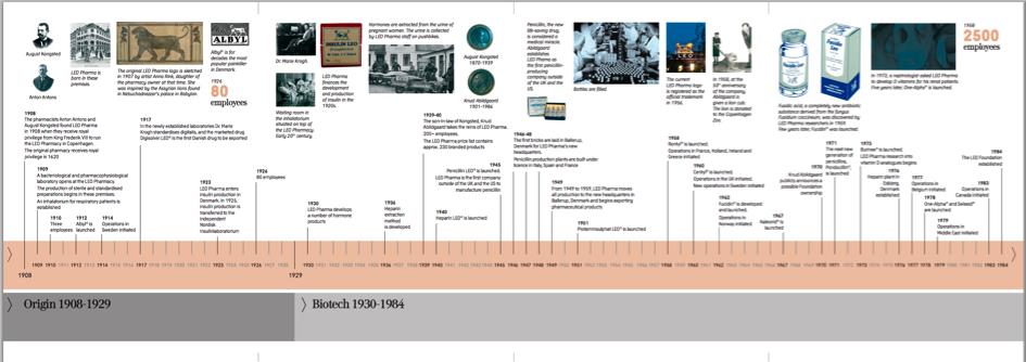 LEO PHARMA - Son Histoire