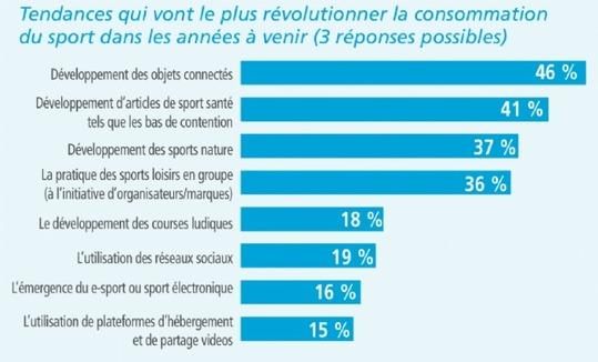 Les objets connectés devraient révolutionner la consommation du sport