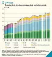 Les comptes de la protection sociale en France et en Europe en 2013 - DREES