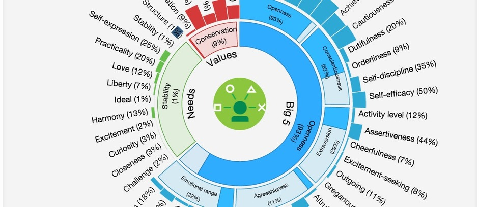 Test de personnalité avec Watson IBM