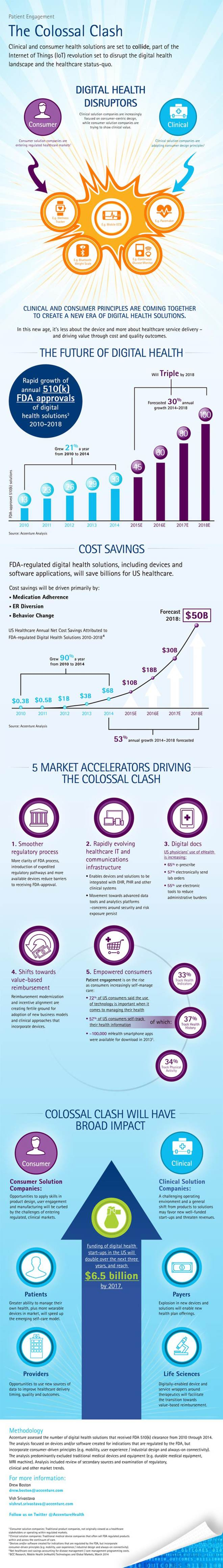 Accenture-Colossal-Clash-Infographic