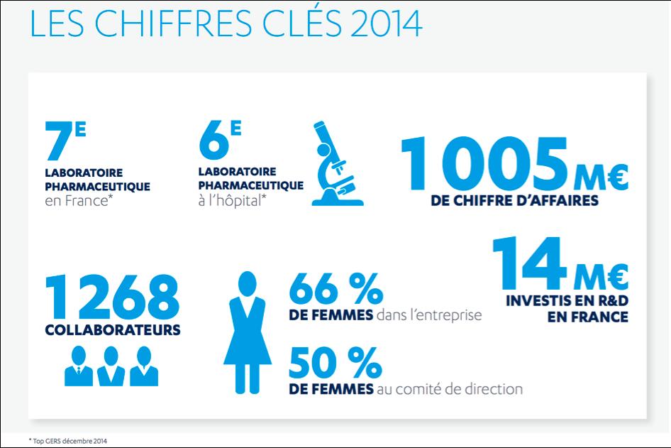 chiffres clés 2014 - Janssen
