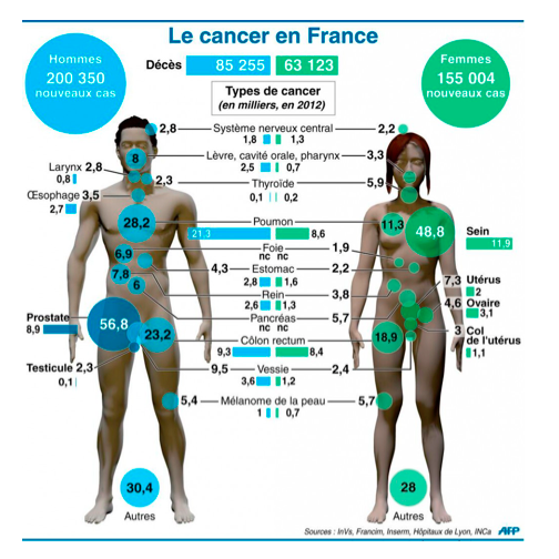 Le Cancer en France #PACTONCO