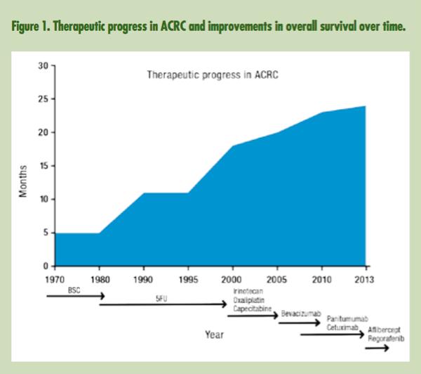 Espérance de vie de patients atteints de cancer colorectal - 2013