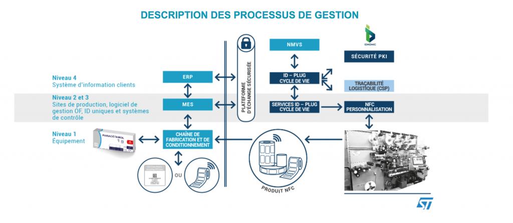 Schema de principe IDPLUG digitalCSP yesitis