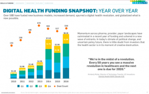 Health20 Barcelone digital health funding snapshot revolution globalized